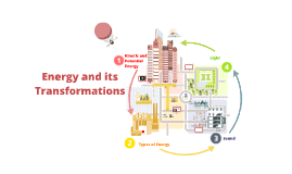 Energy and its Transformations