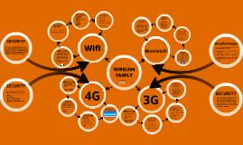 Wifi,Bluetooth,3G/4G
