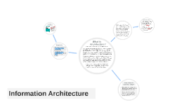 Information Architecture: an introduction