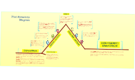 Plot diagram brave new world by on prezi ccuart Gallery