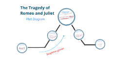 Romeo and Juliet Plot Diagram