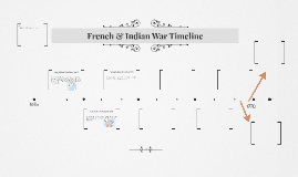French & Indian War Timeline