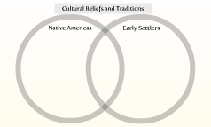 Cultural Beliefs and Traditions