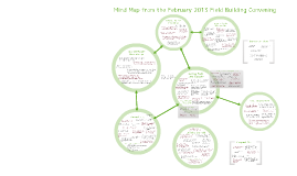 Advocacy Field Building Mind Map