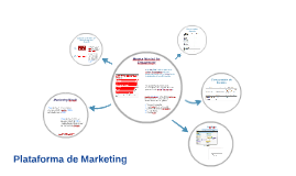 Plataforma de Marketing