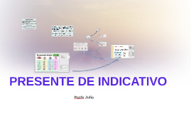 Copy of El presente de indicativo