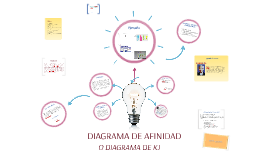 Copy of DIAGRAMA DE AFINIDAD