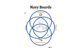 Navy Selection Boards