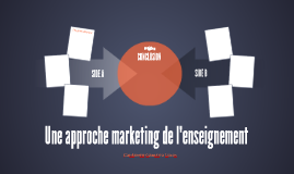 Une approche marketing de l'enseignement