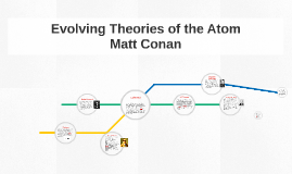 Evolving Theories of the Atom