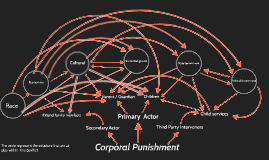 Corporal Punishment,