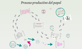Copy of Proceso productivo del papel