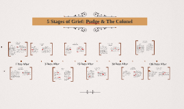 Copy of looking for alaska 5 stages of grief