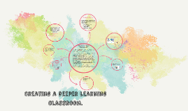 What Deeper Learning Looks Like.