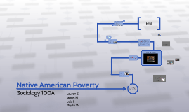 Native American Poverty