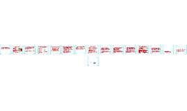 Copy of El Postdesarrollo como concepto y Práctica Social