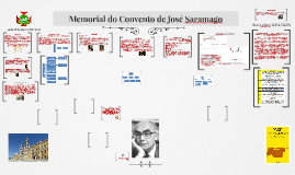 Memorial do Convento de José Saramago