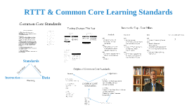 Common Core Learning Standards