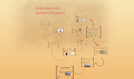 Government and Ancient Civilizations