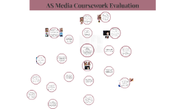 AS Media coursework Evaluation