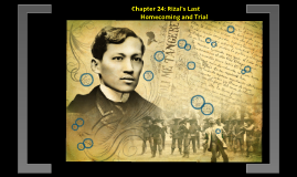 Copy of Rizal Chapt 24