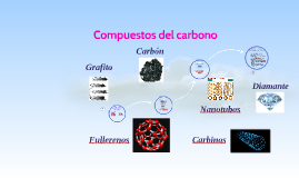Compuestos del carbono