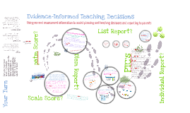 Evidence Informed Teaching Decisions