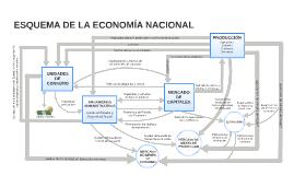 Tema 2: Macroeconomía: Esquema de la economía nacional