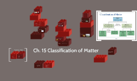 Copy of Ch. 15 Classification of Matter