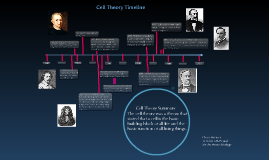 Cell Theory Timeline by Chase Brewer on Prezi