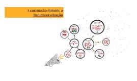 A corrupção durante a Redemocratização