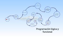 Copy of Programación lógica y funcional