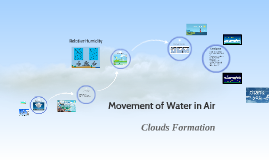 How are clouds formed?