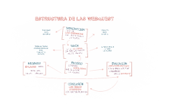 Copy of ESTRUCTURA DE LAS WEBQUEST