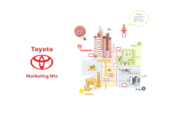 Copy of Toyota Marketing Mix