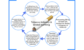 Tobacco Industry & Global warming