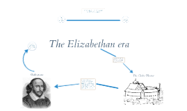 The Elizabethan Era, Shakespeare and the Globe Theatre
