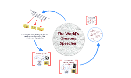 Copy of Great Speeches: Logos, Ethos, and Pathos
