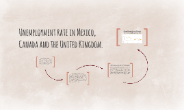 Unemployement rate in Mexico, Canada and the United Kingdom.