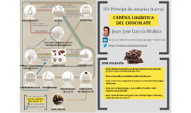 Cadena Logística del Chocolate (Chocolate Supply Chain)