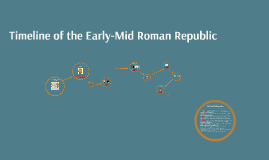 Timeline of Early-Mid Roman Republic
