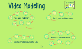 Copy of Video Modeling