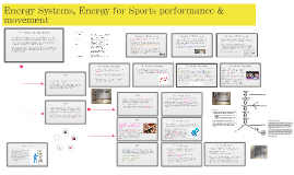 Copy of Energy Systems, Energy for Sports performance & movement
