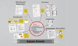 Copy of Kaizen Events