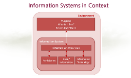 Information Systems in Context