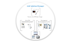 Copy of SAP Solution Manager
