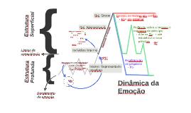 M08 - Dinâmica da Emoção