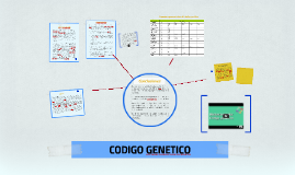 Copy of CODIGO GENETICO
