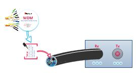 WDM - Redes de Transporte