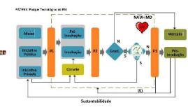 (History) Copy of Processo de incubação de empresas na UFRN e perspectivas futuras